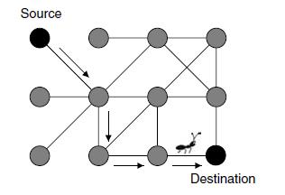 مسئله کوتاهترین مسیر در گراف
