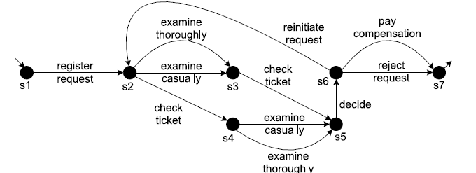 مدل سازی فرایند کسب و کار