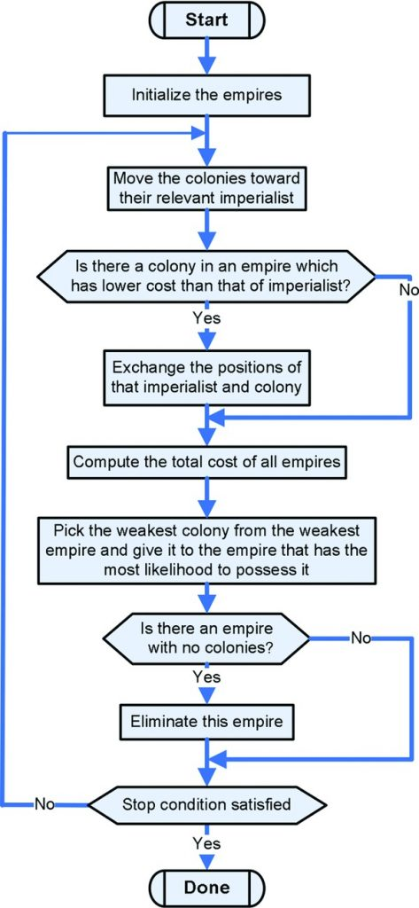 چرخه الگوریتم رقابت استعماری
