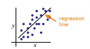 [تصویر:  regression_line-300x165.png]