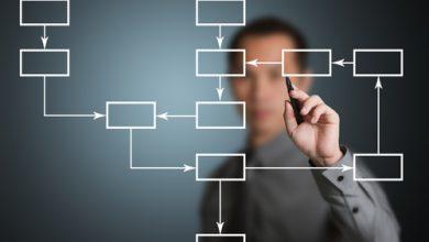 مدل فرایند در کسب و کار