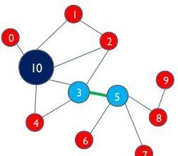 درجه مرکزیت در داده کاوی شبکه اجتماعی