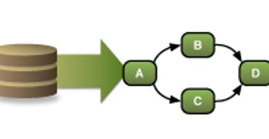 فرایند کاوی در کسب و کار
